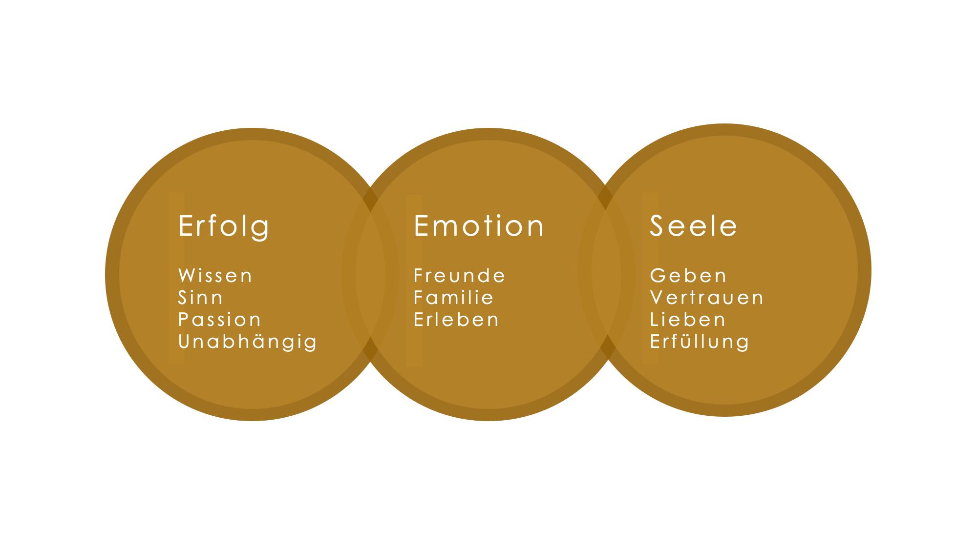 Die Drei Kreise Gold
